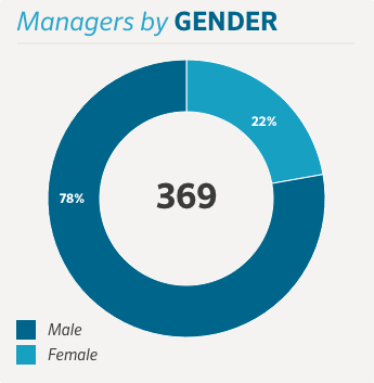 Gender of managers