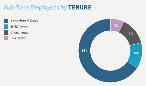 Tenure of Full time employees